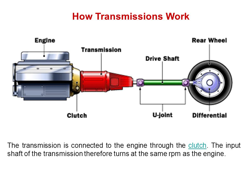 How Transmissions Work