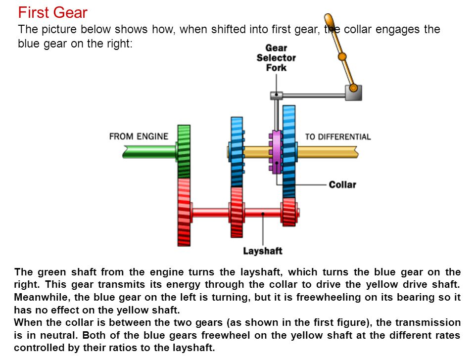 First Gear The picture below shows how, when shifted into first gear, the collar engages the blue gear on the right: