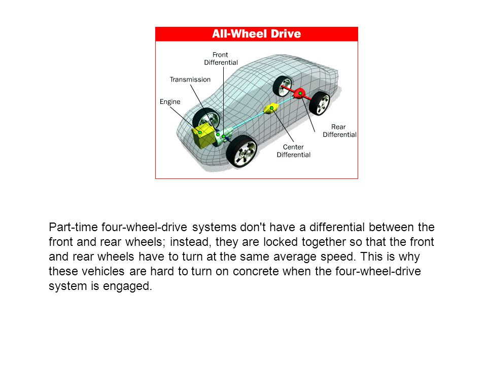 Part-time four-wheel-drive systems don t have a differential between the front and rear wheels; instead, they are locked together so that the front and rear wheels have to turn at the same average speed.