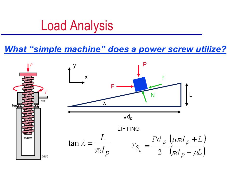 Load Analysis What simple machine does a power screw utilize P y x
