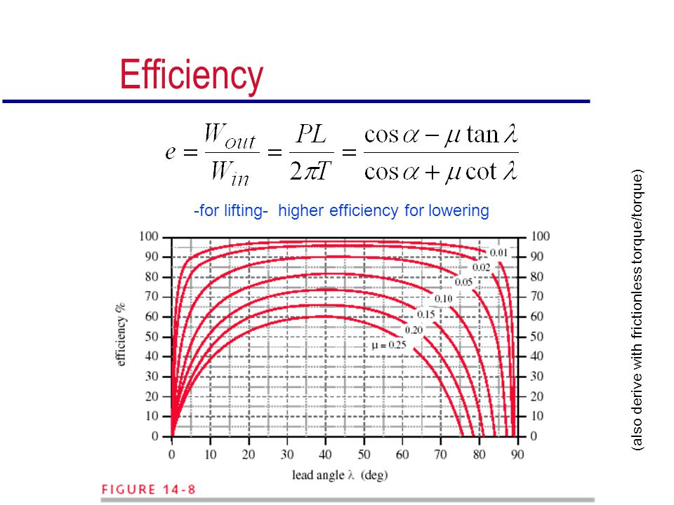 Efficiency -for lifting- higher efficiency for lowering