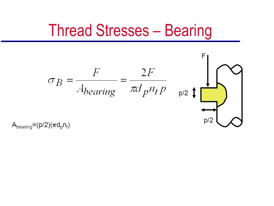 Thread Stresses – Bearing
