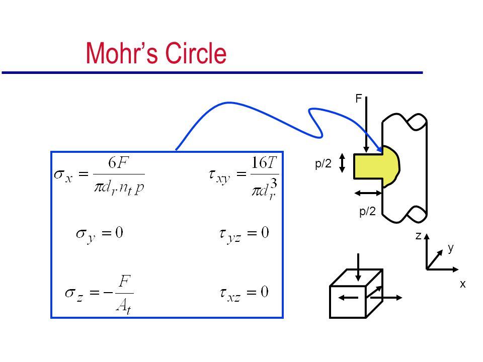 Mohr's Circle F p/2 p/2 z y x