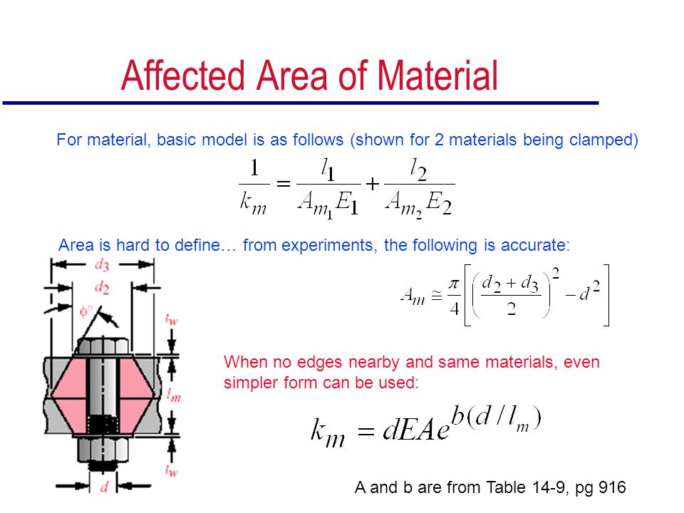 Affected Area of Material