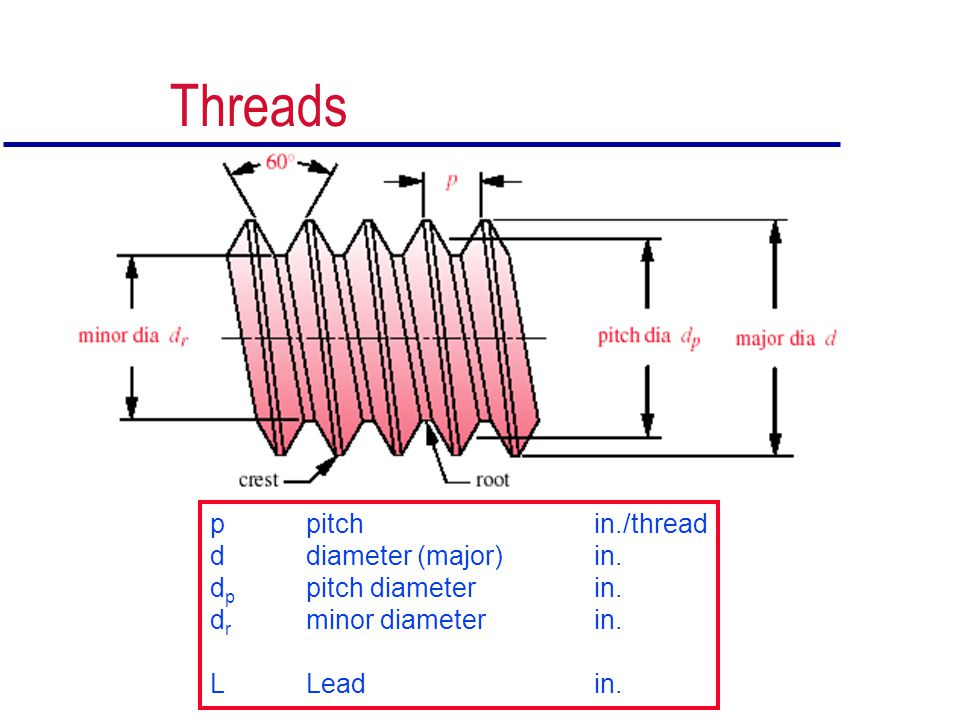 Threads p pitch in./thread d diameter (major) in.