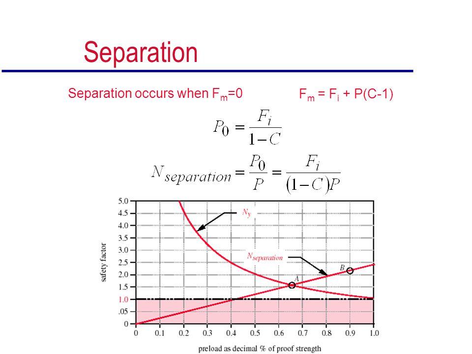 Separation Separation occurs when Fm=0 Fm = Fi + P(C-1)