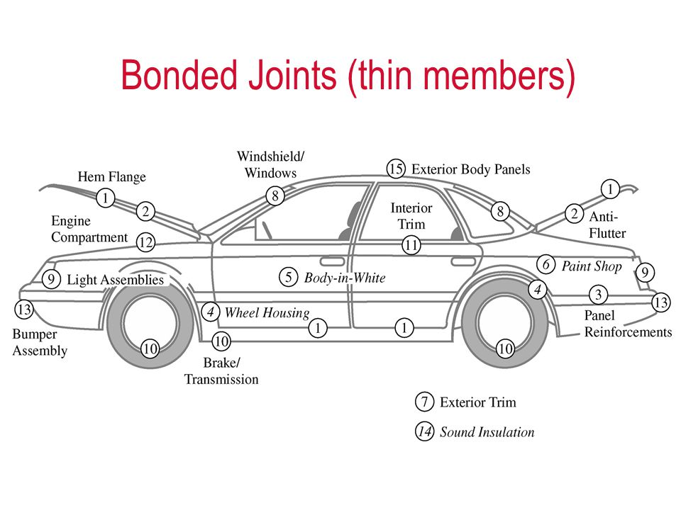Bonded Joints (thin members)