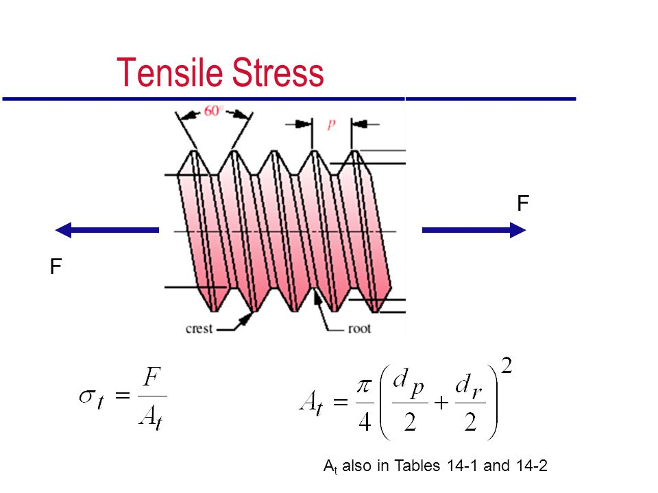 Tensile Stress F F At also in Tables 14-1 and 14-2