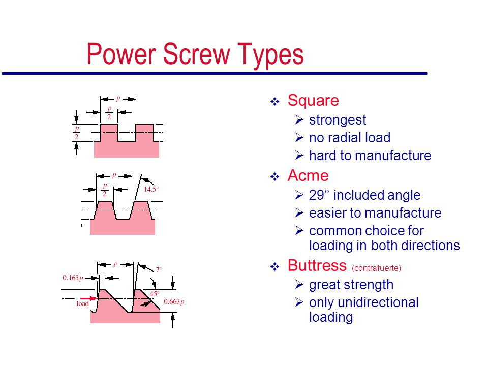 Power Screw Types Square Acme Buttress (contrafuerte) strongest