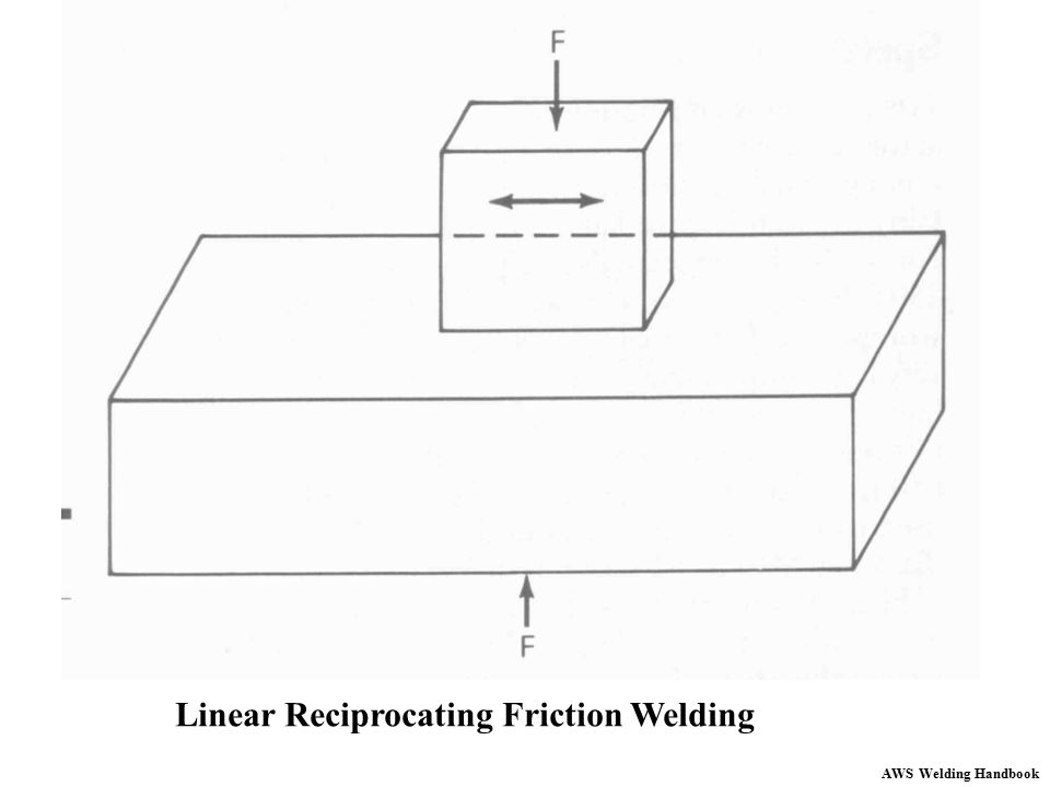 Linear Reciprocating Friction Welding
