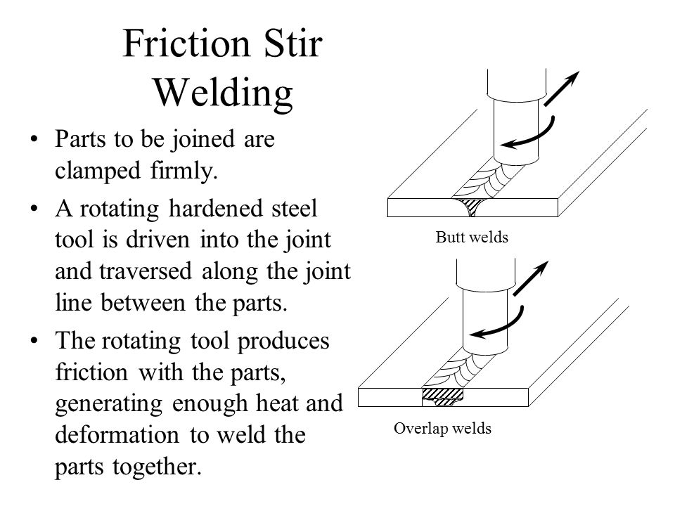 Friction Stir Welding Parts to be joined are clamped firmly.