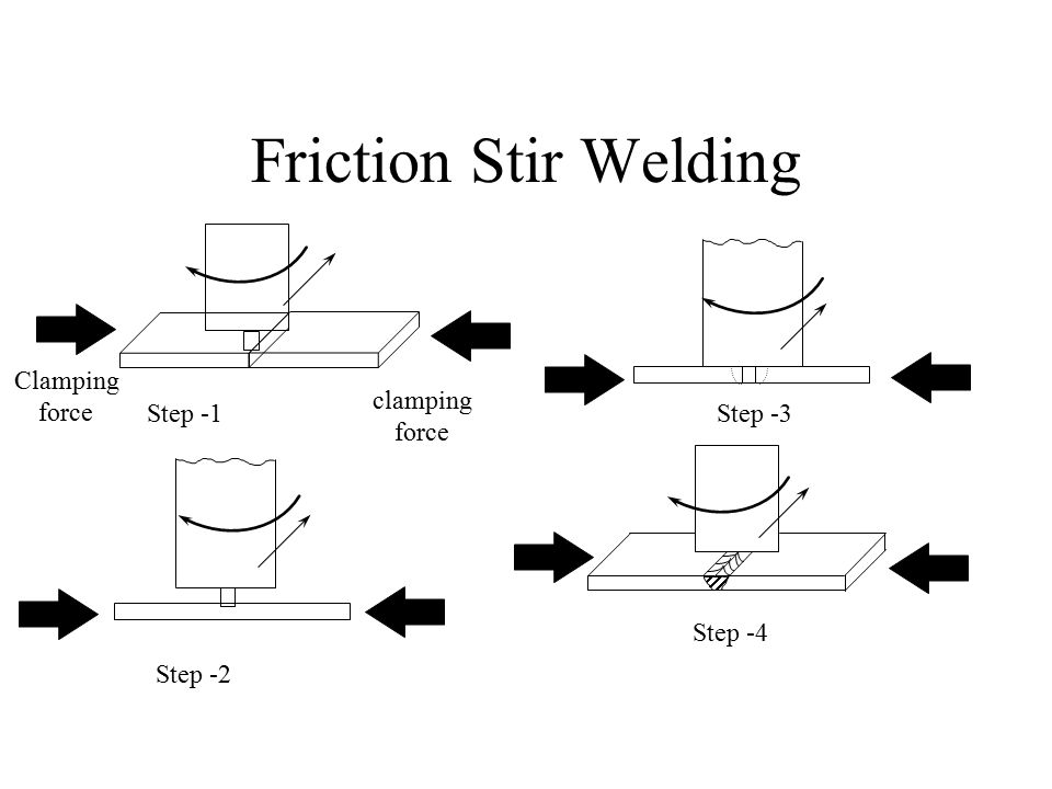 Friction Stir Welding Clamping force clamping force Step -1 Step -3