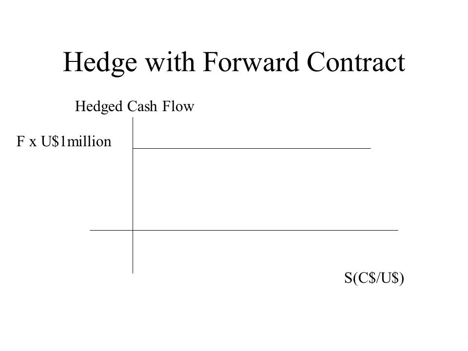 Hedge with Forward Contract