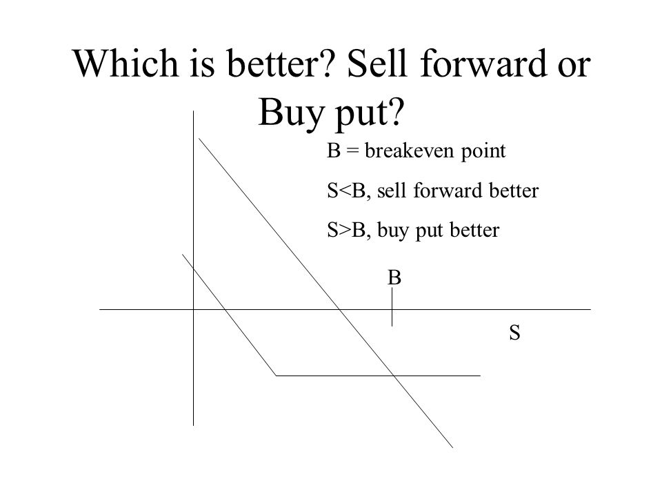 Which is better Sell forward or Buy put