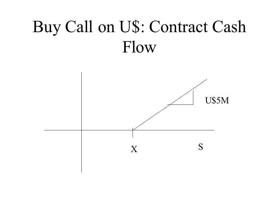 Buy Call on U$: Contract Cash Flow