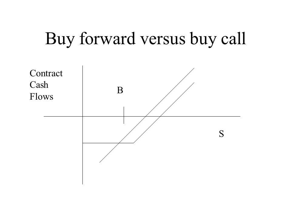 Buy forward versus buy call