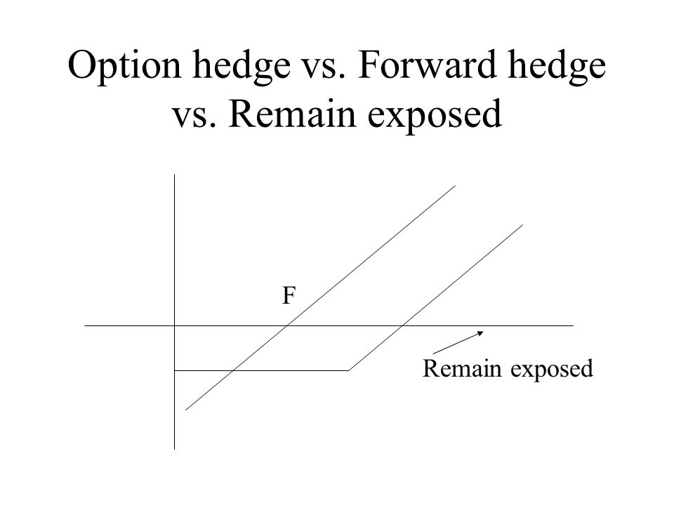 Fx options forward