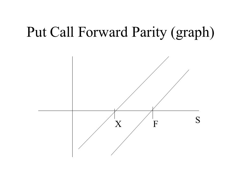 Put Call Forward Parity (graph)