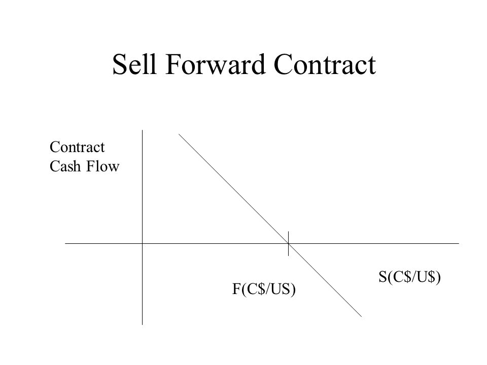 Sell Forward Contract Contract Cash Flow S(C$/U$) F(C$/US)