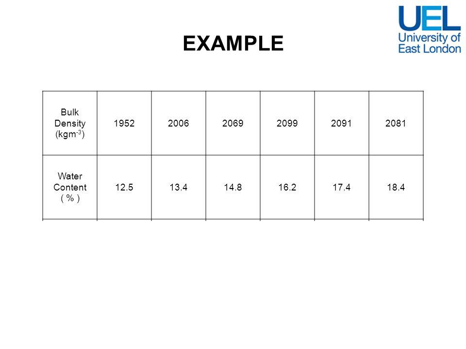 EXAMPLE Bulk Density (kgm-3) 1952 2006 2069 2099 2091 2081