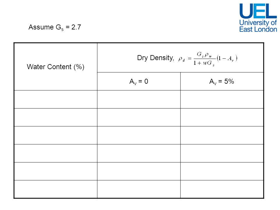 Assume Gs = 2.7 Water Content (%) Dry Density, Av = 0. Av = 5% 15. 1922. 1826. 16. 1885. 1791.