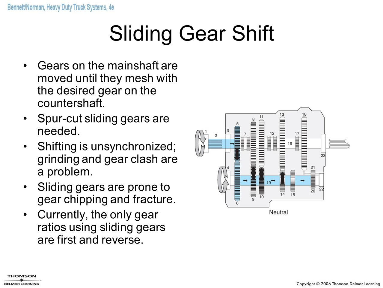 Sliding Gear Shift Gears on the mainshaft are moved until they mesh with the desired gear on the countershaft.