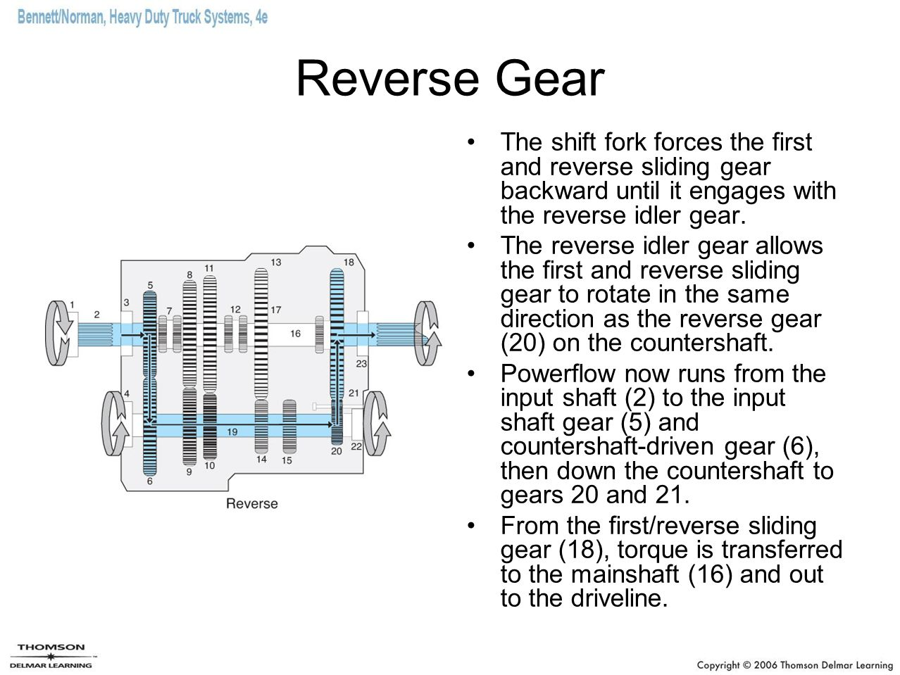 Reverse Gear The shift fork forces the first and reverse sliding gear backward until it engages with the reverse idler gear.