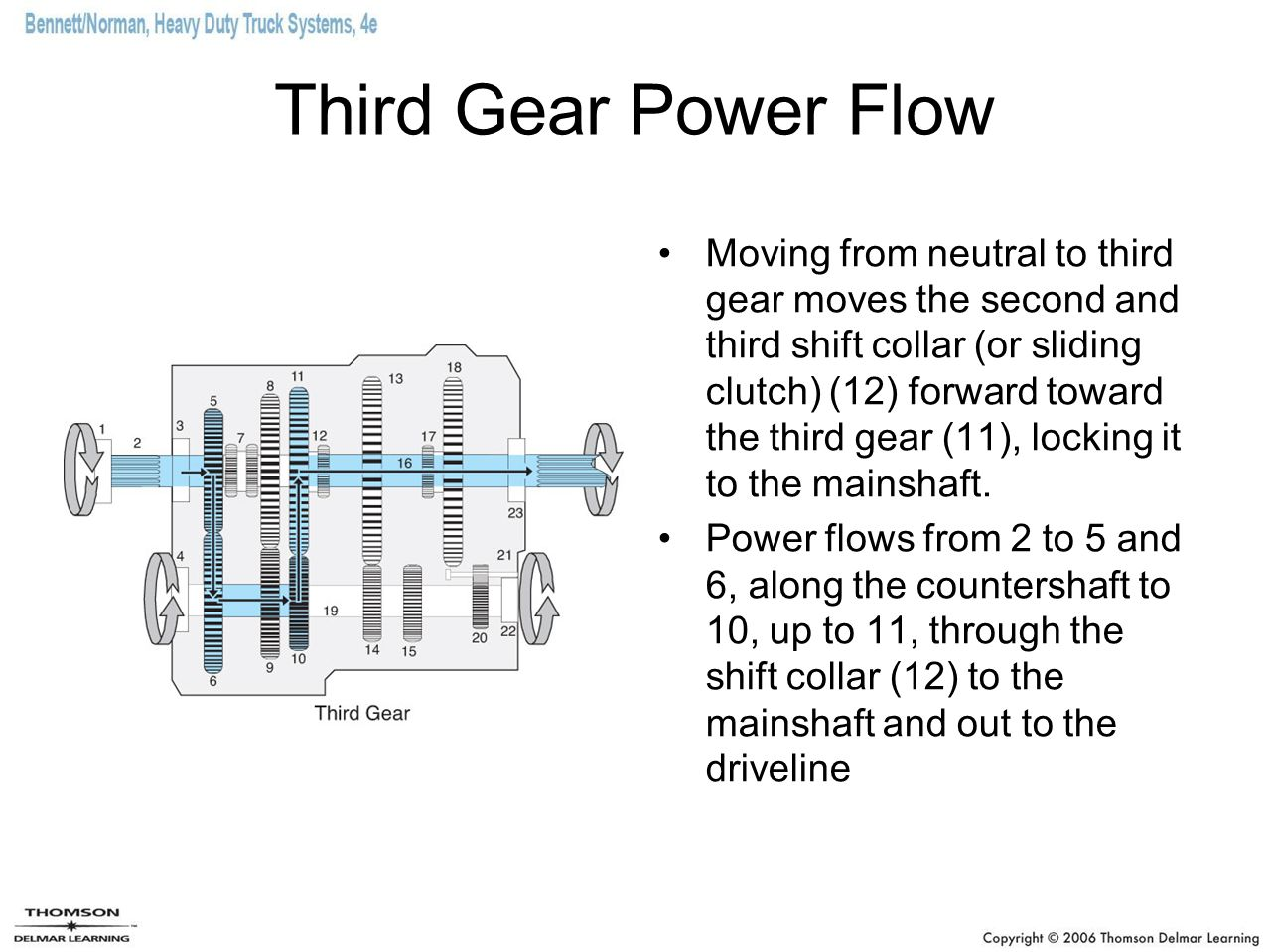 Third Gear Power Flow