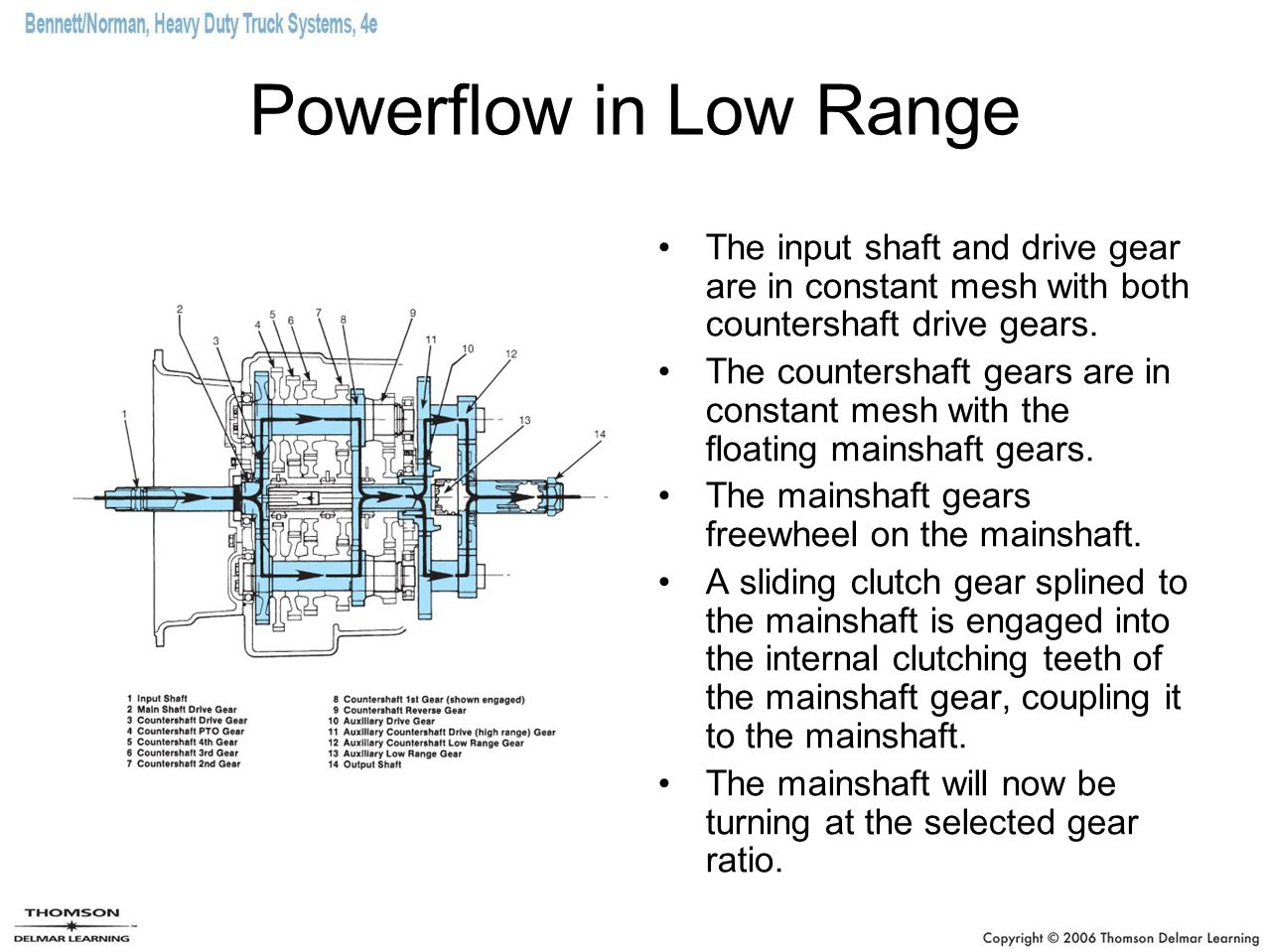 Powerflow in Low Range The input shaft and drive gear are in constant mesh with both countershaft drive gears.