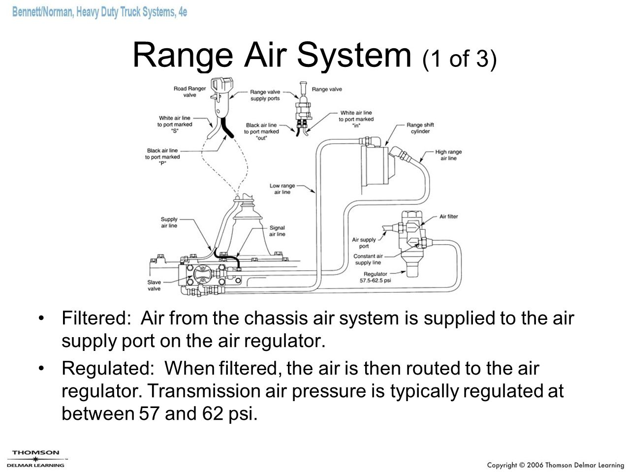 Range Air System (1 of 3)