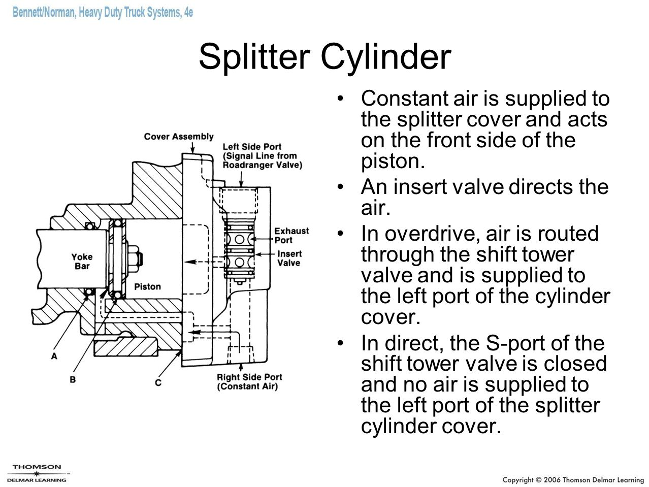 Splitter Cylinder Constant air is supplied to the splitter cover and acts on the front side of the piston.