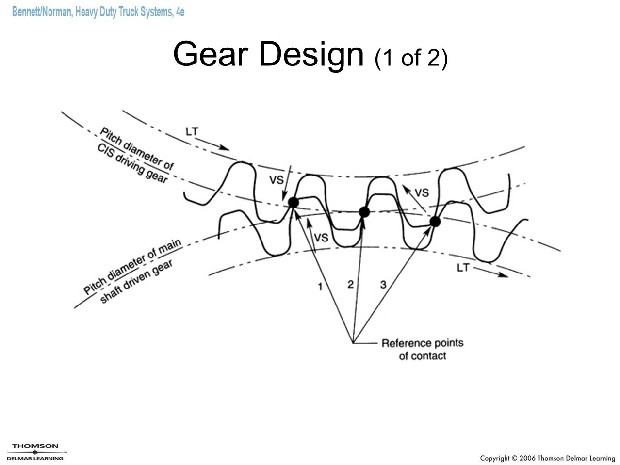 Gear Design (1 of 2) GEAR DESIGN