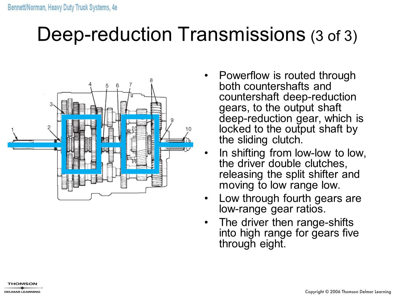 Deep-reduction Transmissions (3 of 3)