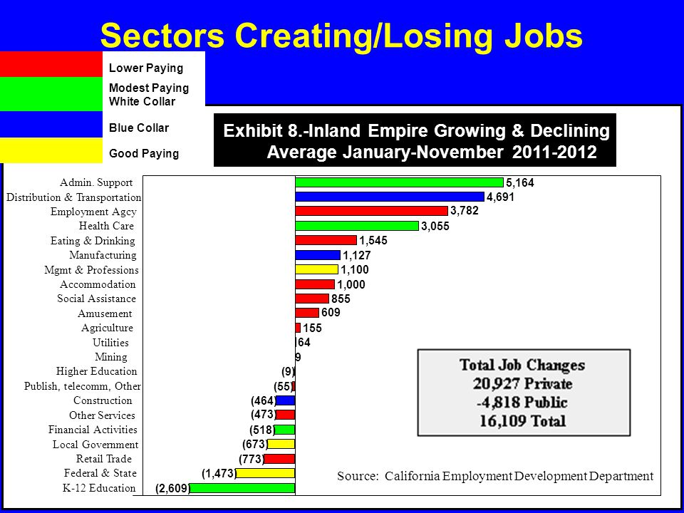 Sectors Creating/Losing Jobs