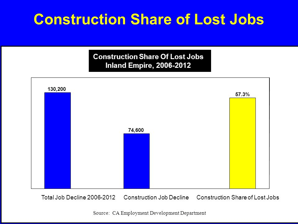 Construction Share of Lost Jobs