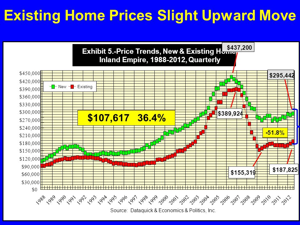 Existing Home Prices Slight Upward Move