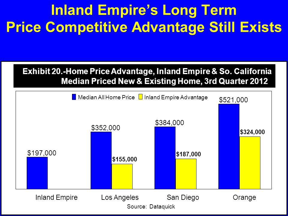 Inland Empire's Long Term Price Competitive Advantage Still Exists