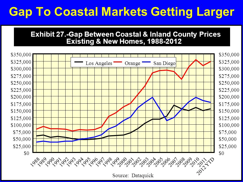 Gap To Coastal Markets Getting Larger