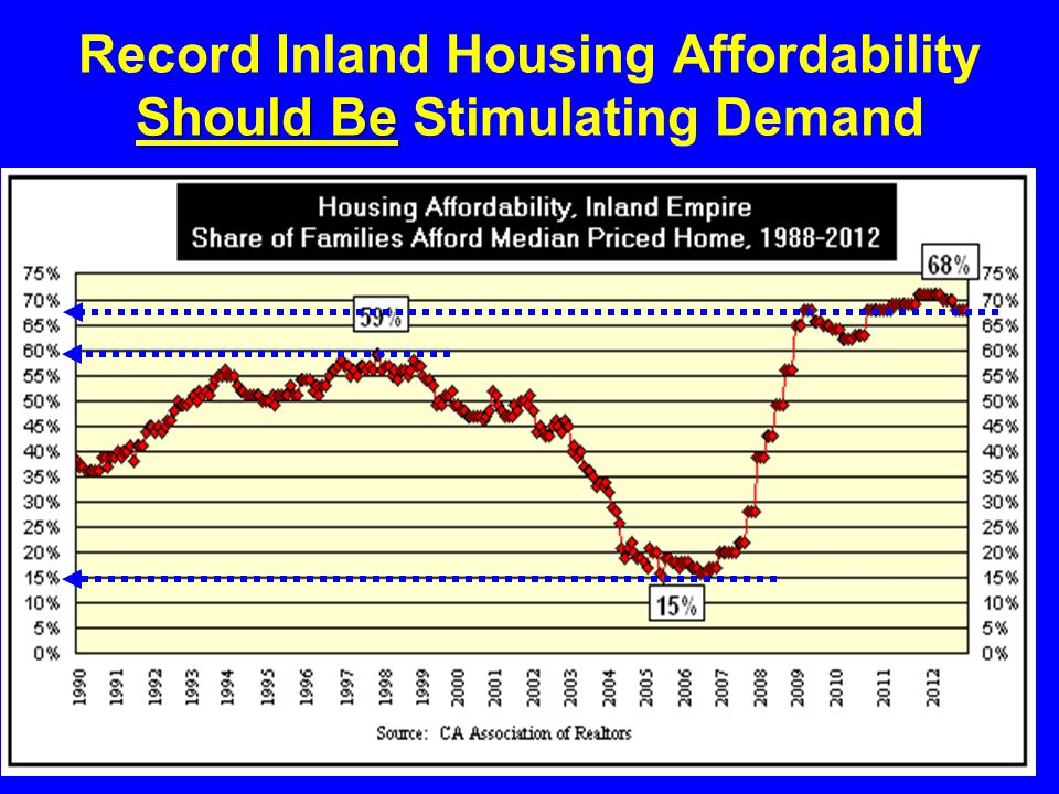 Record Inland Housing Affordability Should Be Stimulating Demand