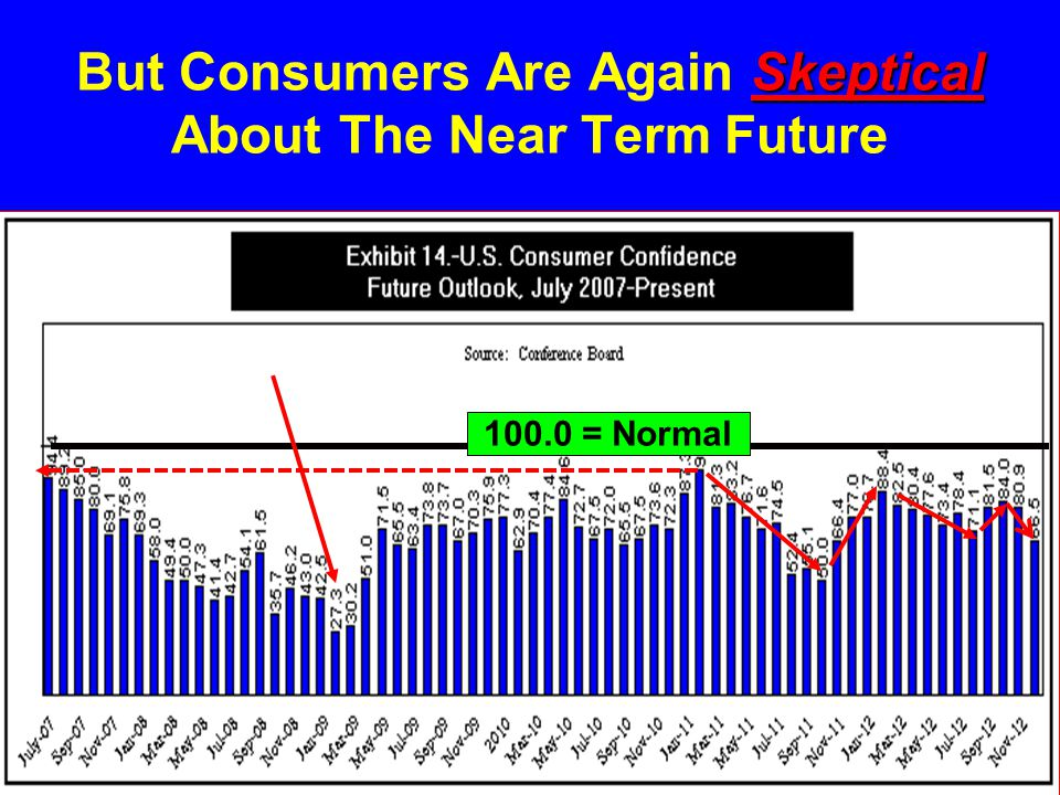 But Consumers Are Again Skeptical About The Near Term Future