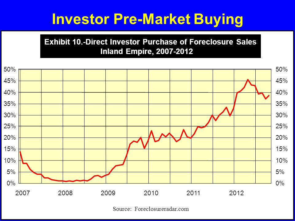 Investor Pre-Market Buying