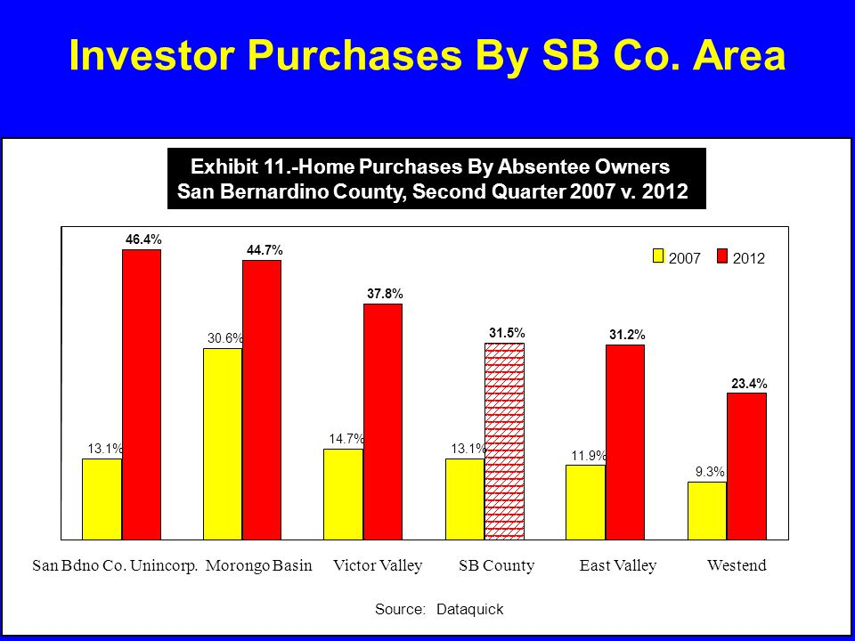 Investor Purchases By SB Co. Area