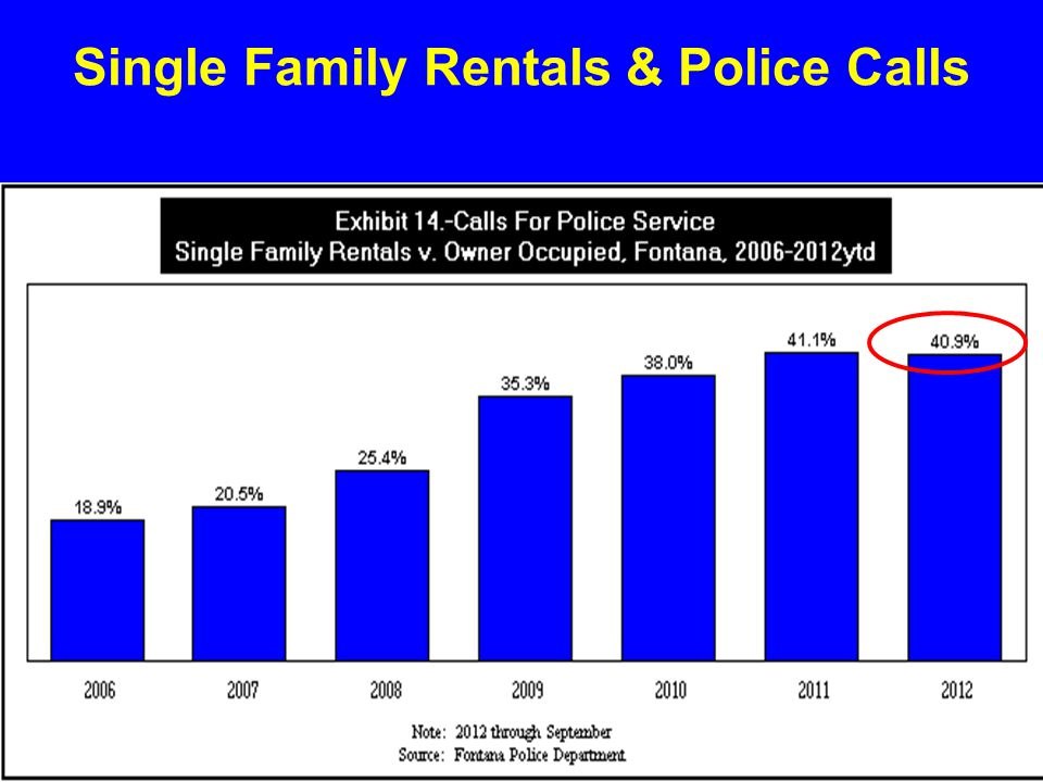 Single Family Rentals & Police Calls