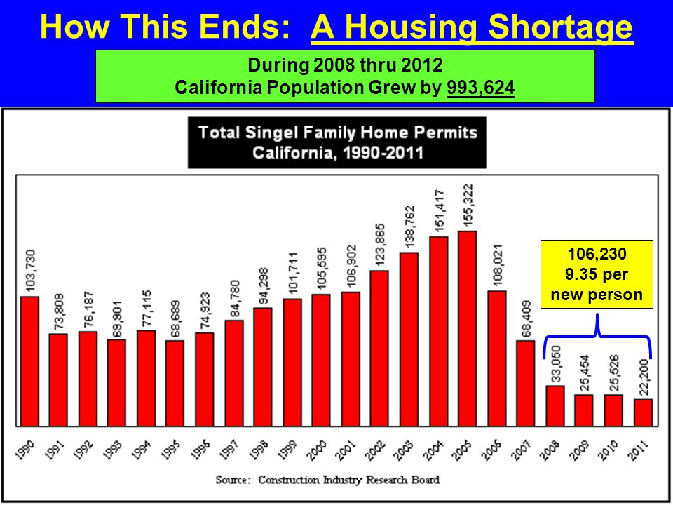 How This Ends: A Housing Shortage