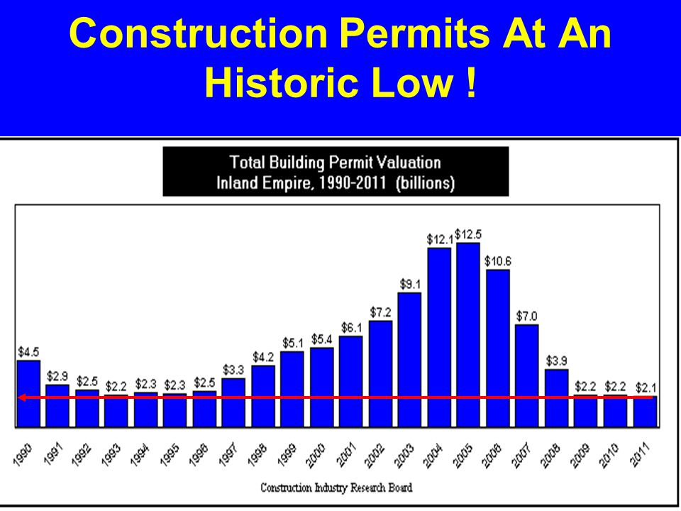 Construction Permits At An Historic Low !