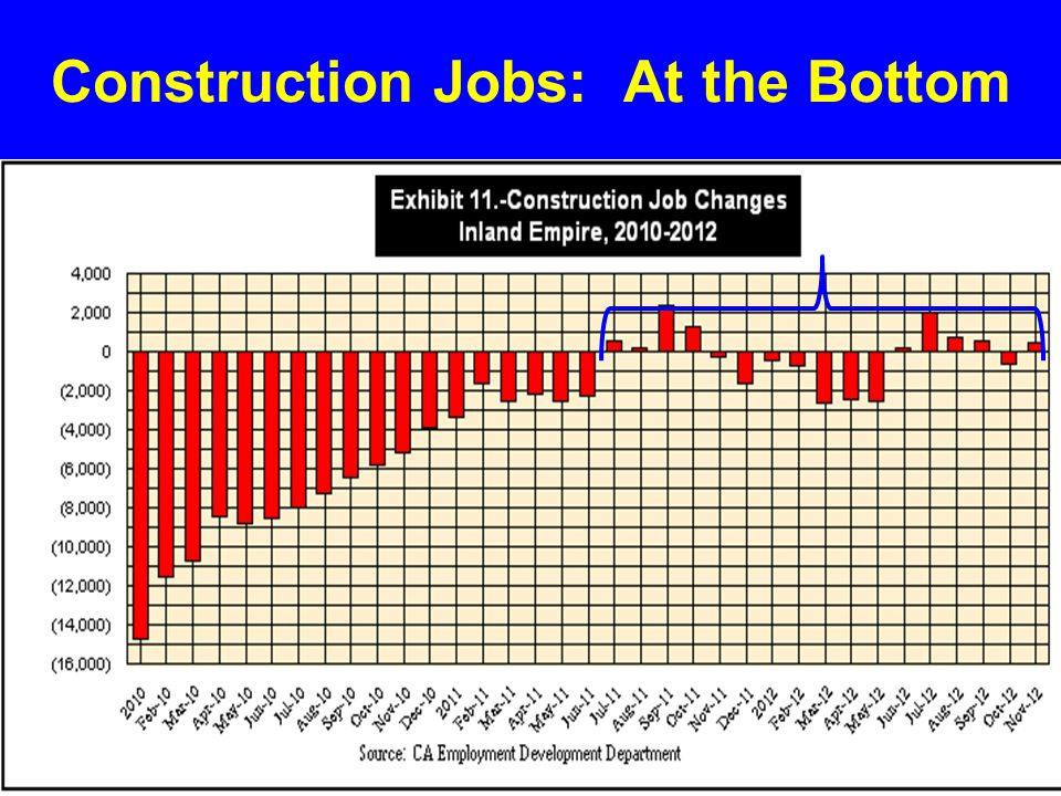 Construction Jobs: At the Bottom