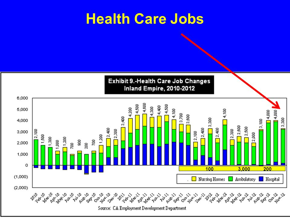 Health Care Jobs 100 3,000 200