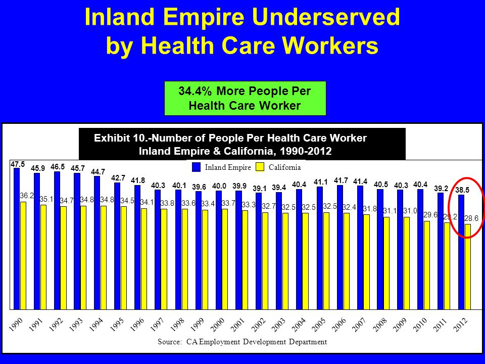 Inland Empire Underserved by Health Care Workers