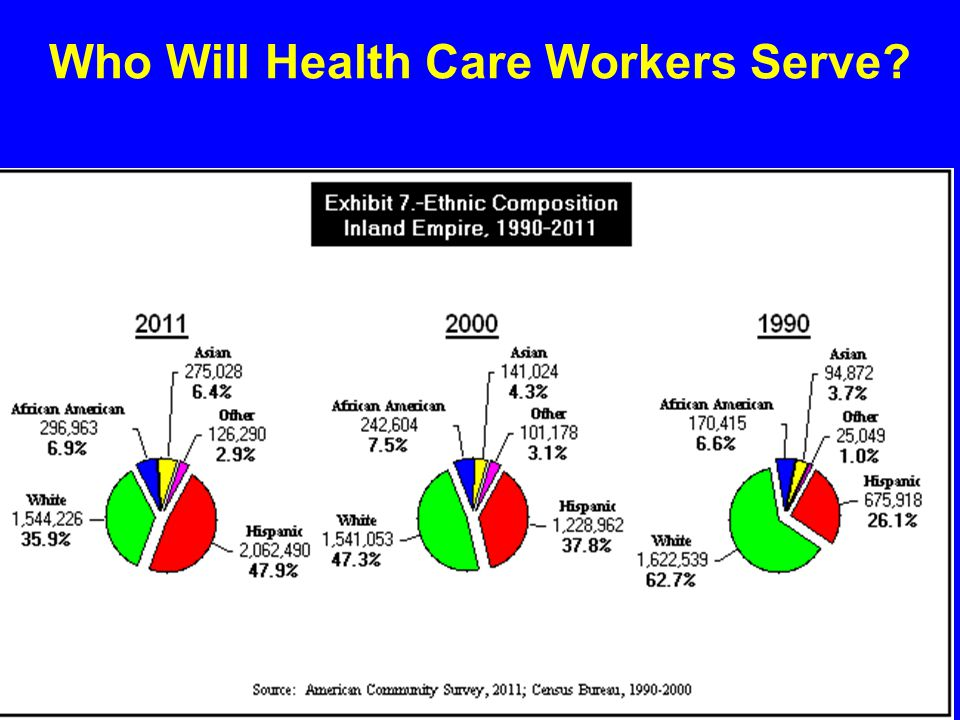 Who Will Health Care Workers Serve