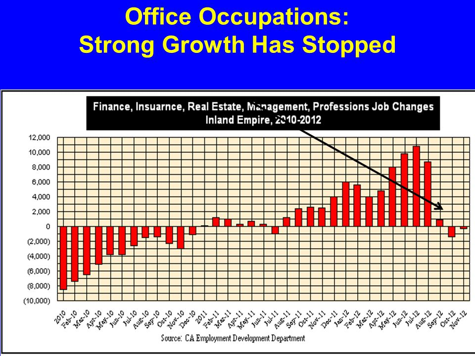Office Occupations: Strong Growth Has Stopped